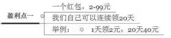 京东现金红包20天项目日撸10000+