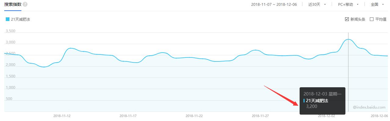 细分行业靠用户搜索网上赚钱,他每天收入稳定最差赚3000+